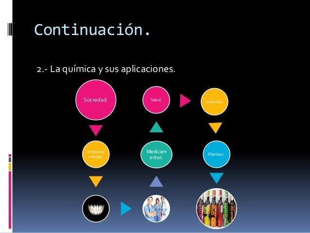 Continuación.  2.- La química y sus aplicaciones.  Sociedad.  Ambiente  energía.  Salud. Industria.  Medicam  entos.  Plás...