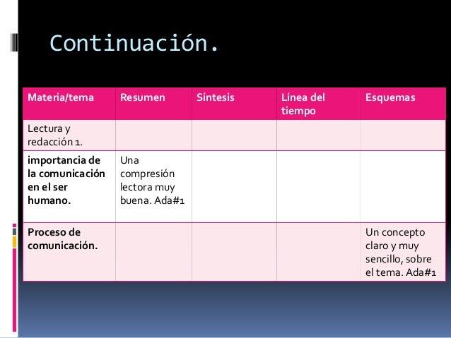 Continuación.  Materia/tema Resumen Síntesis Línea del  tiempo  Esquemas  Lectura y  redacción 1.  importancia de  la comu...