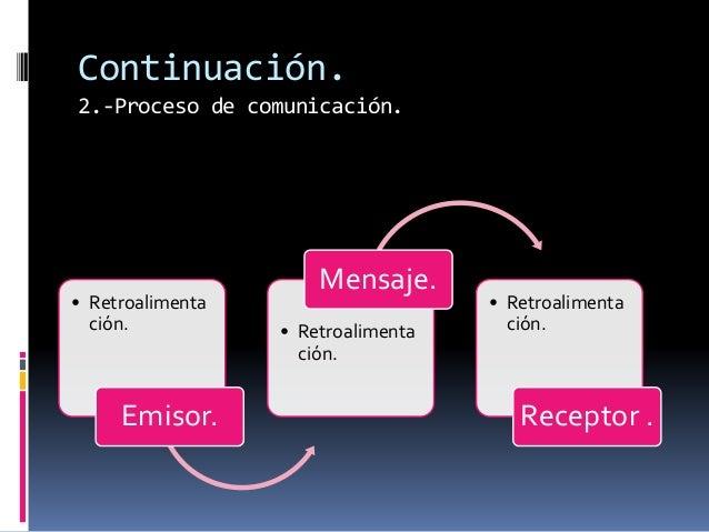 Continuación.  2.-Proceso de comunicación.  • Retroalimenta  ción.  Emisor.  Mensaje.  • Retroalimenta  ción.  • Retroalim...