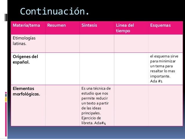 Continuación.  Materia/tema Resumen Síntesis Línea del  tiempo  Esquemas  Etimologías  latinas.  Orígenes del  español.  e...