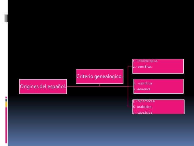 Origines del español.  1.- indoeuropea.  2.- semítica.  3..-camitica  4.-america  5.- hiperbórea  6.-uralaltica.  7.- cauc...