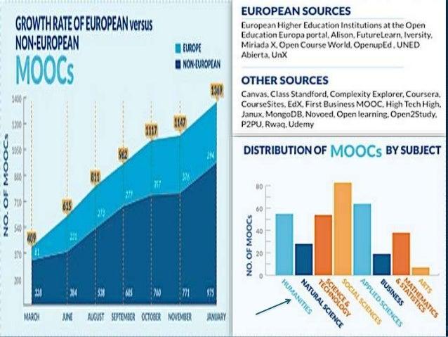 RESOURSES (Photo/diagram) o http://elearninginfographics.com/european-moocs- infographic/#sthash.wCL5G0XD.qjtu o http://pr...