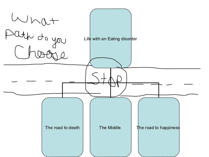 Life with an Eating disorder The road to death The Middle  The road to happiness