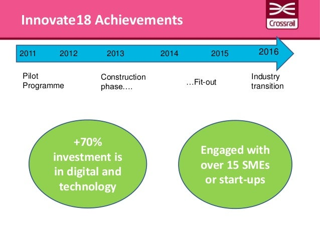 Innovate18 Achievements 2011 20132012 2015 20162014 Pilot Programme Industry transition…Fit-out Construction phase…. Engag...