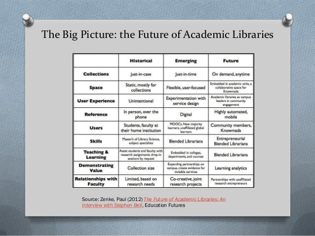The Big Picture: the Future of Academic Libraries Source: Zenke, Paul (2012) The Future of Academic Libraries: An Intervie...