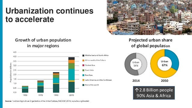 Urbanization continues to accelerate Projected urban share of global population Urban 67% 20502014 Urban 54% Growth of urb...