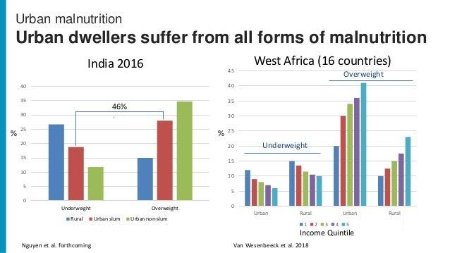 Urban malnutrition Urban dwellers suffer from all forms of malnutrition 0 5 10 15 20 25 30 35 40 Underweight Overweight Ru...
