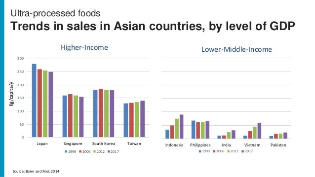 Source: Baker and Friel, 2014 Ultra-processed foods Trends in sales in Asian countries, by level of GDP 0 50 100 150 200 2...