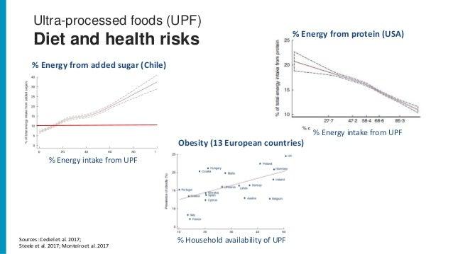 Ultra-processed foods (UPF) Diet and health risks Sources: Cediel et al. 2017; Steele et al. 2017; Monteiro et al. 2017 % ...