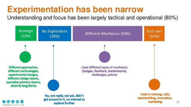 Experimentation has been narrow Understanding and focus has been largely tactical and operational (80%) 19 Strategic (10%)...