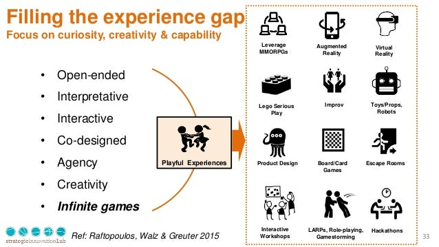 33 Filling the experience gap Focus on curiosity, creativity & capability Playful Experiences Escape Rooms Augmented Reali...