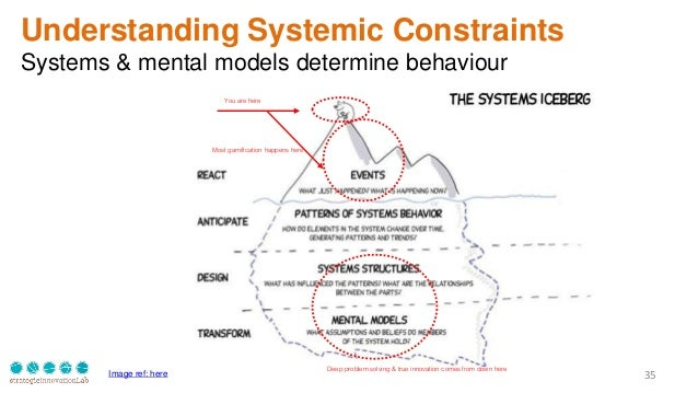 35 Understanding Systemic Constraints Systems & mental models determine behaviour You are here Most gamification happens h...