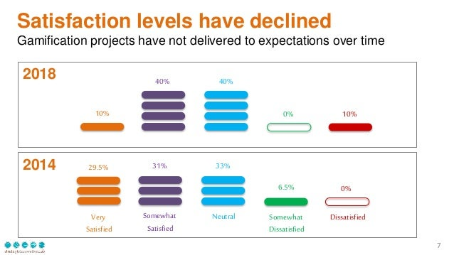2018 2014 7 Satisfaction levels have declined Gamification projects have not delivered to expectations over time Somewhat ...