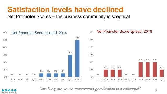 8 0% 0% 0% 0% 5% 5% 5% 5% 30% 50% 0% 10% 20% 30% 40% 50% 60% 1/10 2/10 3/10 4/10 5/105 6/10 7/10 8/10 9/10 10/10 Net Promo...