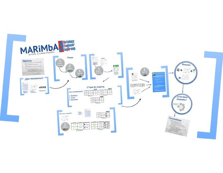 Marimba: de MARC 21 a datos enlazados. Daniel Vila