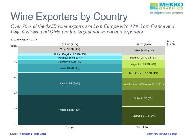 Wine Exporters by Country Source: International Trade Centre Over 70% of the $25B wine exports are from Europe with 47% fr...