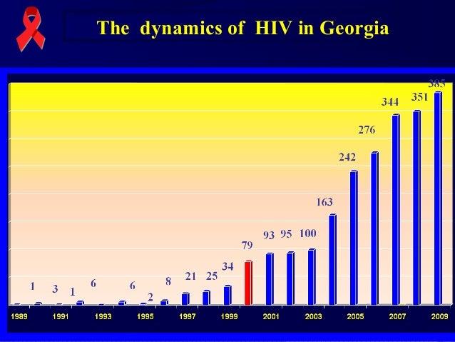 The dynamics of HIV in Georgia