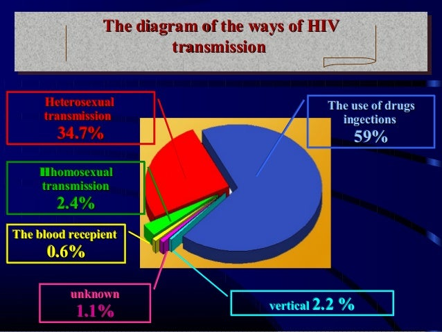 The diagram of the ways of HIV The diagram of the ways of HIV transmission transmission Heterosexual transmission  34.7%  ...