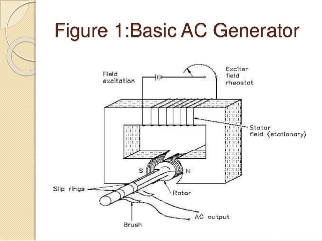 Parts And Principle Of Ac Generator