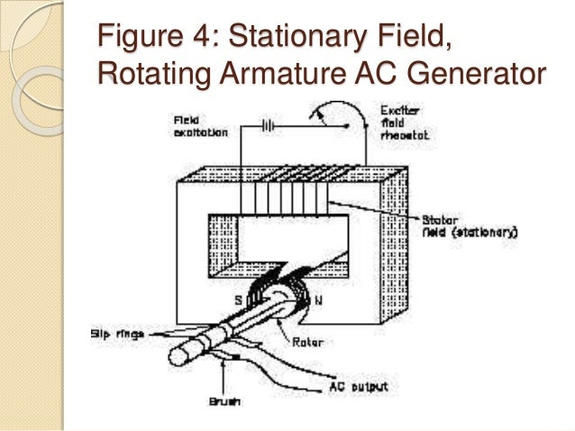 Simple generator diagram of parts auto electrical wiring diagram parts and principle of ac generator rh slideshare net electric generator diagram build a hand crank ccuart Gallery