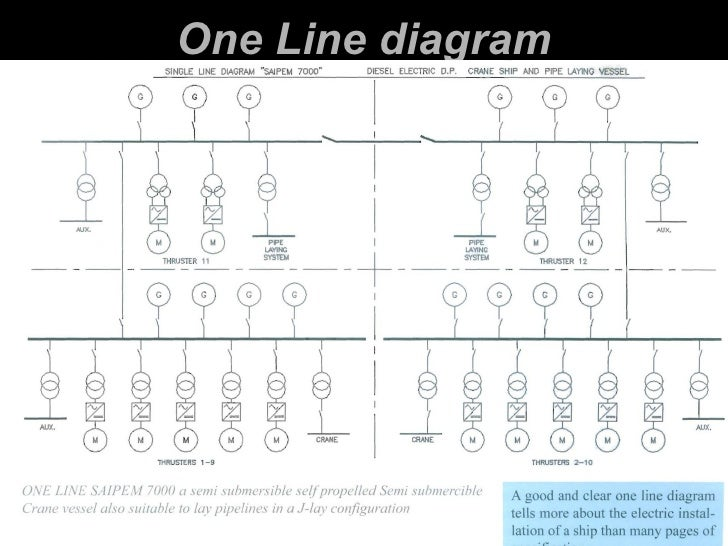 balance and unbalanced load calculation