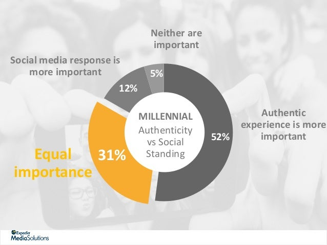 TOO MUCH INFORMATION WHEN MAKING AN IMPORTANT PURCHASE DECISION Total 40% Millennials 45%