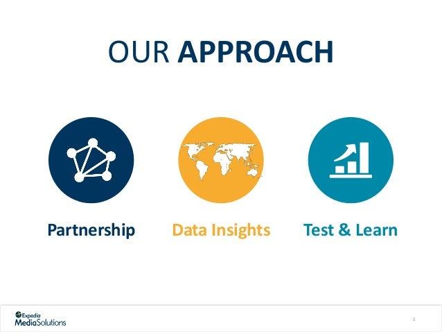 OUR APPROACH Data InsightsPartnership Test & Learn 5