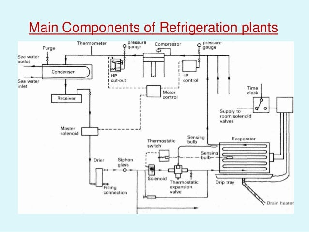 Basic Refrigeration Cycle Description (Science and ...