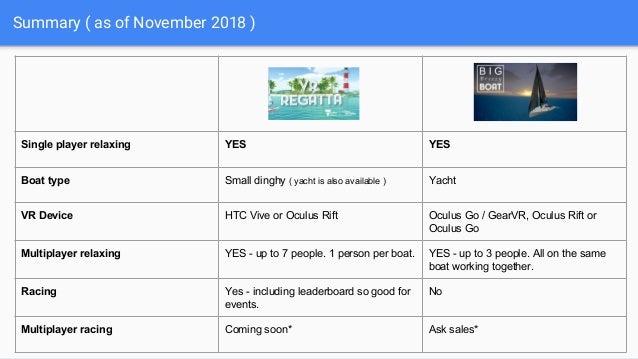 Virtual Reality Sailing - November 2018