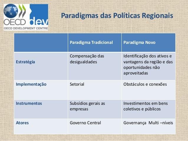 Paradigmas das Políticas Regionais  Paradigma Tradicional  Paradigma Novo  Estratégia  Compensação das desigualdades  Iden...