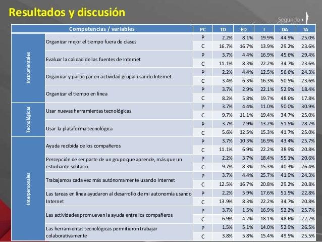 Resultados y discusión  - Evolución de contexto de la investigación desde lo tecnológico a  lo pedagógico.  - Fortalecimie...