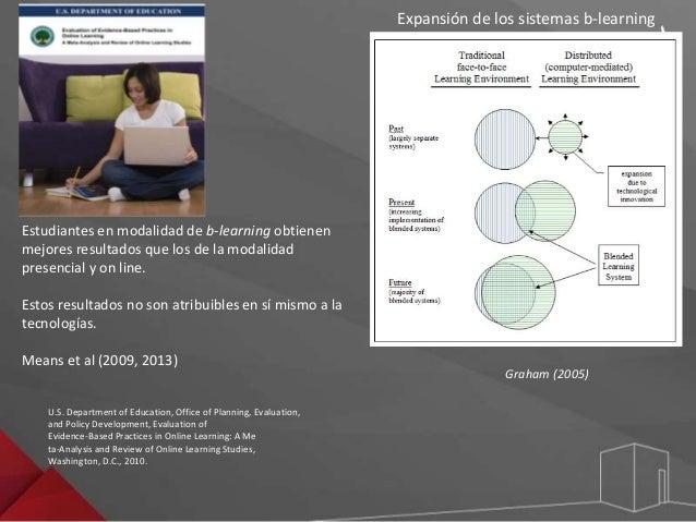 Clases  presenciales  E-learning:  en línea, virtual  INTERACCIÓN  COLABORACIÓN  Integración  Fuente: elaboración propia b...