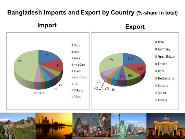 export policy in bangladesh There is a detailed description and analysis of bangladesh's trade policies in the recent world bank trade policy overview report27 indian exports to bangladesh.