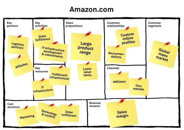 Google.comKey         Key                     Value                       Customer            Customerpartners    activiti...