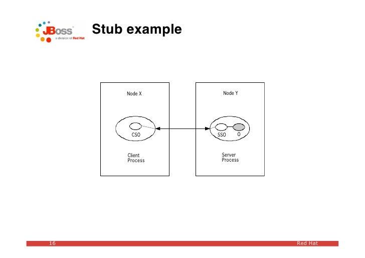 Stub example             Node X       Node Y               CSO       SSO    O             Client      Server          Proc...