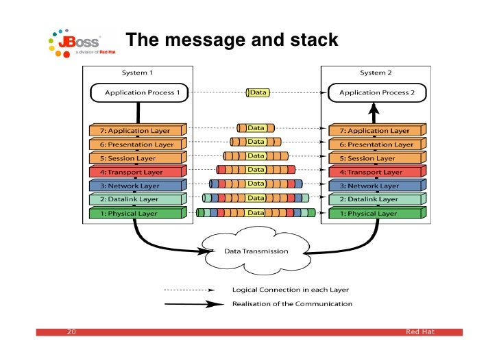 The message and stack     20                           Red Hat