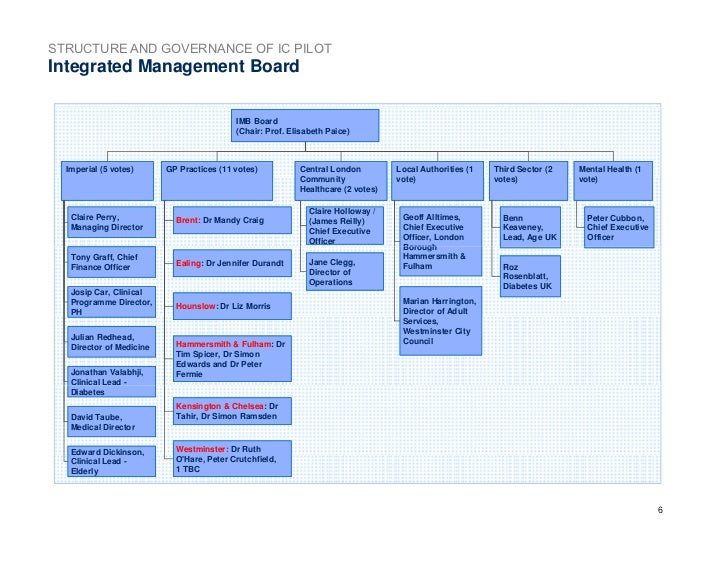 marks spencer organisational structure Marks & spencer plc nhs management executive  13 the structure of the report 3 2  clarify the organisational choice between out- and in-sourcing.