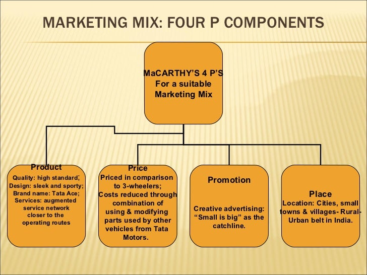 marketing mix concept Benefits of marketing mix concepts to business firms  it is the accepted marketing-mix concept that  of the marketing mix will go a long way.