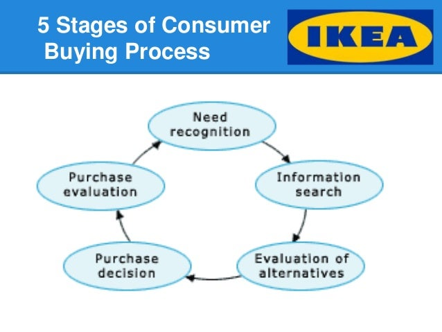 ikea marketing budget The ikea integrated marketing communications plan was prepared strategically, on the basis of research and creative thinking it is designed to target three market segments that fall within our.