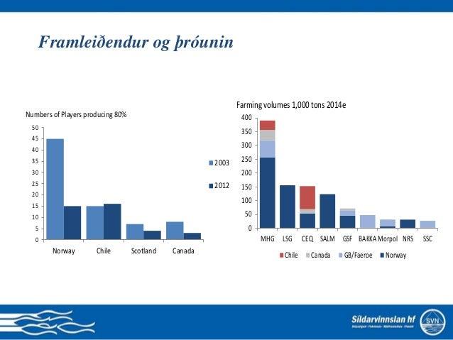 5 stærstu útflytjendur á mjöli frá Perú 41,97 % 42,51 % 66,39 % 74,42 % 30,00 % 35,00 % 40,00 % 45,00 % 50,00 % 55,00 % 60...