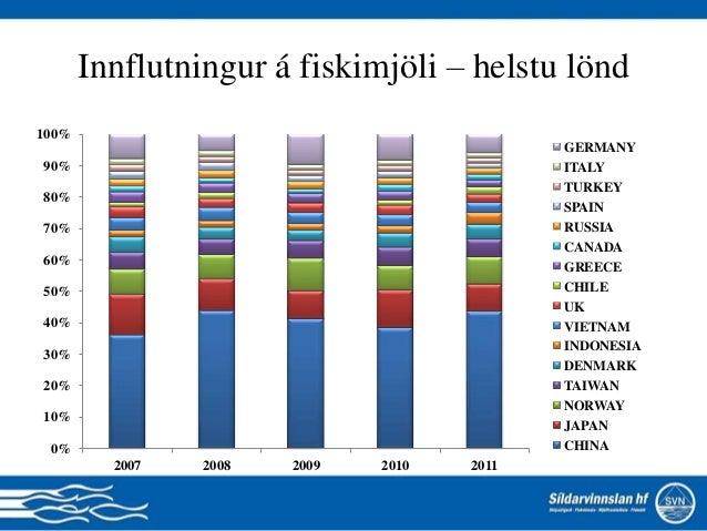 0% 10% 20% 30% 40% 50% 60% 70% 80% 90% 100% 2007 2008 2009 2010 2011 GERMANY ITALY TURKEY SPAIN RUSSIA CANADA GREECE CHILE...