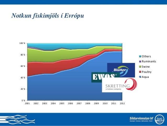 Notkun fiskimjöls í Evrópu 0 % 20 % 40 % 60 % 80 % 100 % 2001 2002 2003 2004 2005 2006 2007 2008 2009 2010 2011 2012 Other...