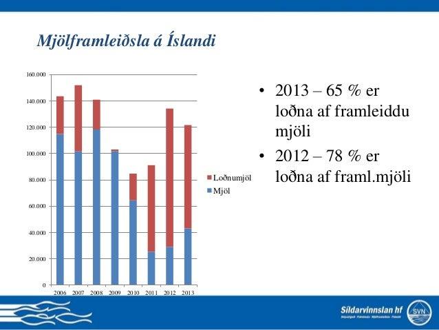 Mjölframleiðsla á Íslandi • 2013 – 65 % er loðna af framleiddu mjöli • 2012 – 78 % er loðna af framl.mjöli 0 20.000 40.000...