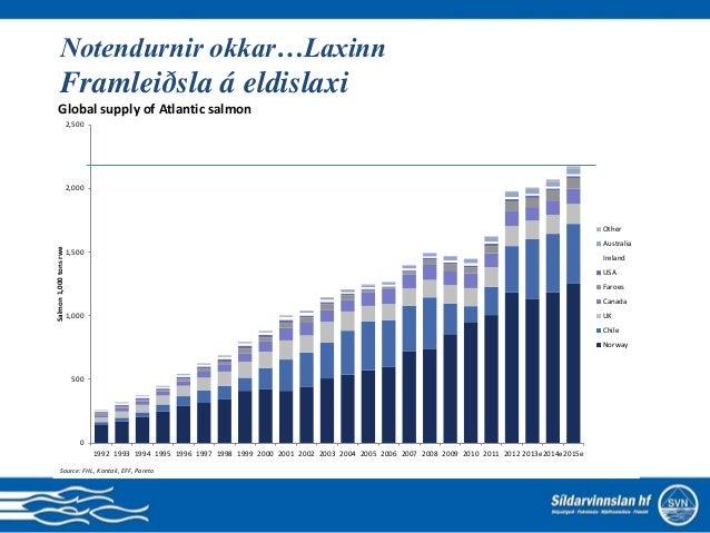 Fóðurframleiðsla í Noregi 0 200 400 600 800 1.000 1.200 1.400 1.600 1.800 2.000 1990 1992 1994 1996 1998 2000 2002 2004 20...