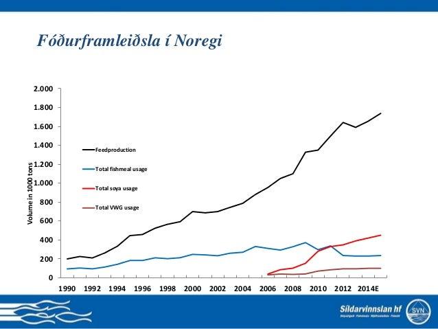 Framleiðendur og þróunin 0 50 100 150 200 250 300 350 400 MHG LSG CEQ SALM GSF BAKKA Morpol NRS SSC Farming volumes 1,000 ...