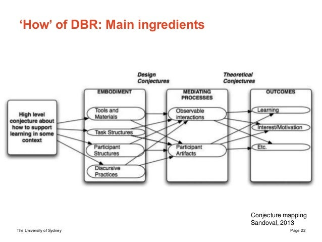 The University of Sydney Page 22 'How' of DBR: Main ingredients Conjecture mapping Sandoval, 2013 Research (Theory) Develo...