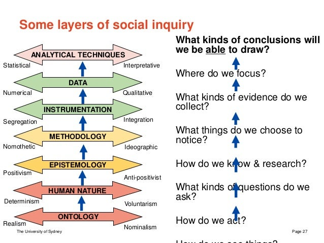 The University of Sydney Page 27 Some layers of social inquiry What kinds of conclusions will we be able to draw? Where do...