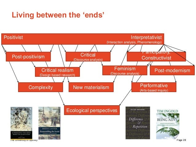 The University of Sydney Page 28 Living between the 'ends' Post-positivism Critical (Discourse analysis) Participatory, Co...