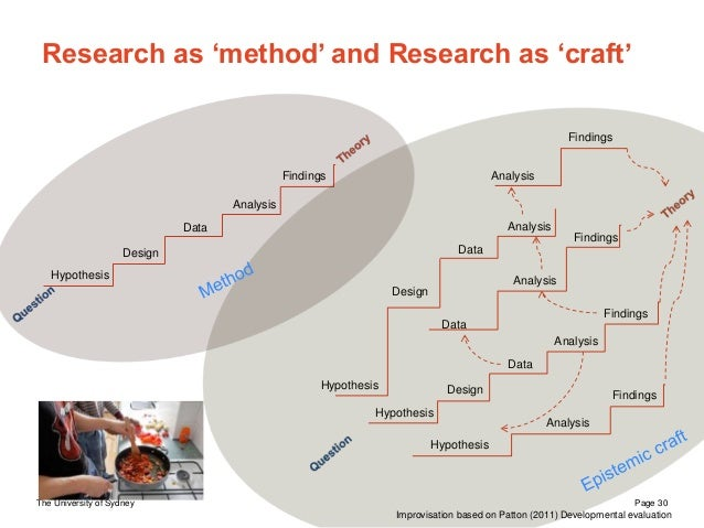 The University of Sydney Page 30 Research as 'method' and Research as 'craft' Design Data Analysis Findings Hypothesis Des...