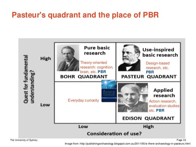 The University of Sydney Page 33 Pasteur's quadrant and the place of PBR Everyday curiosity Image from: http://publishinga...